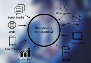 Narrazione transmediale
