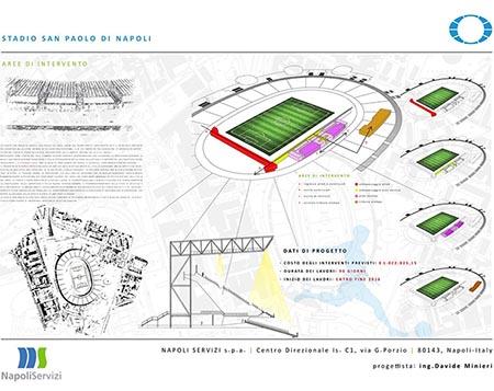 Progetto di ristrutturazione stadio San Paolo