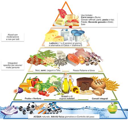 mercato degli alimenti integrali per la perdita di peso