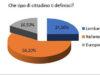 Sondaggio scuole del Consiglio regionale della Lombardia