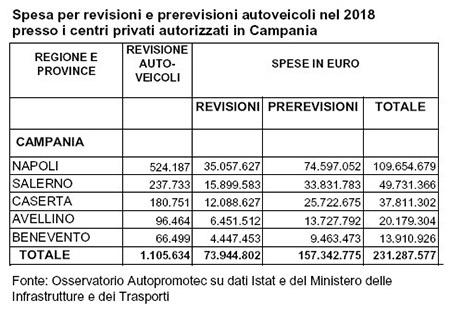 Revisioni auto Campania 2018