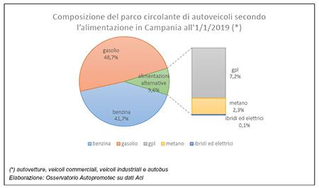 parco circolante autoveicoli in Campania