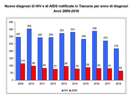 HIV AIDS 2009-2018