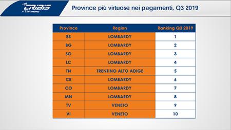 Top province virtuose pagamenti