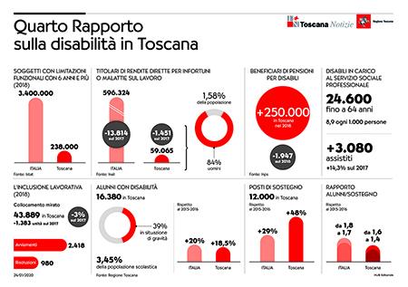 Quarto Rapporto sulla disabilità in Toscana