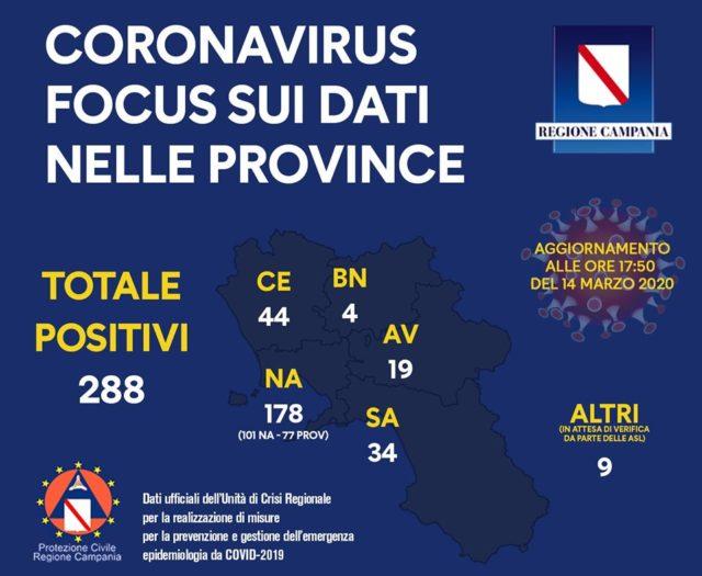 Covid Campania card focus dati 14 marzo 2020 ore 17:50