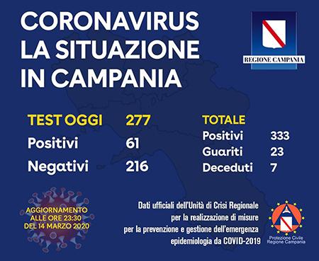 Coronavirus Campania 14-03-2020 ore 23:30