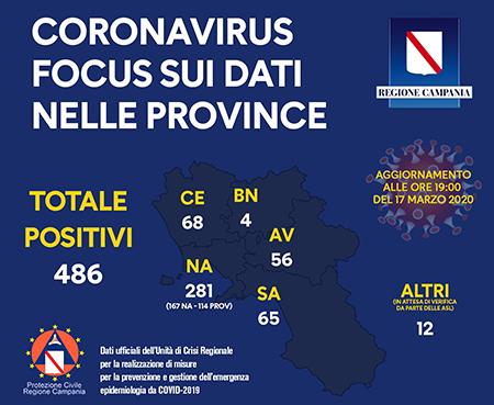 Coronavirus Regione Campania focus province 17 marzo 2020 ore 19:00