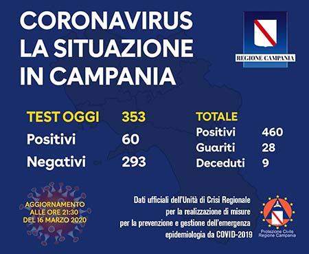 Covid-19 Regione Campania 16 marzo 2020 ore 21:30