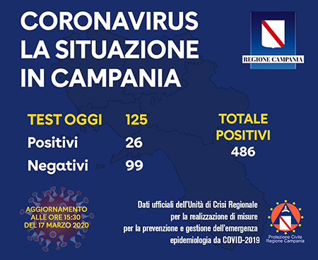 Covid-19 Regione Campania 17 marzo 2020 ore 15:30