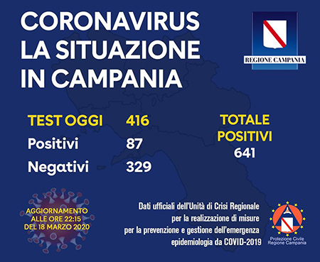 Covid-19 Regione Campania 18 marzo 2020 ore 22:15