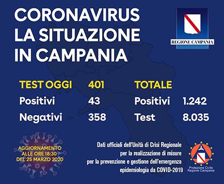 Covid-19 Regione Campania 25 marzo 2020 ore 18:30