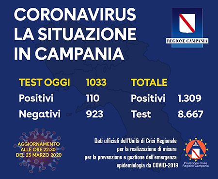 Covid-19 Regione Campania 25 marzo 2020 ore 22:30