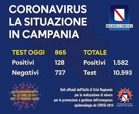 Covid-19 Regione Campania 27 marzo 2020 ore 22:00