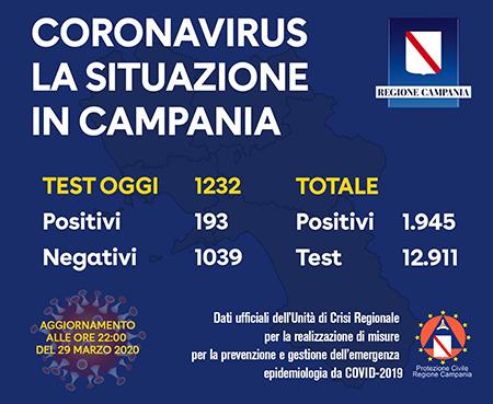 Covid-19 Regione Campania 29 marzo 2020 ore 22:00
