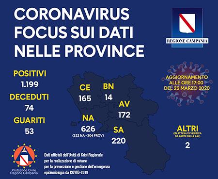 Covid-19 Regione Campania 25 marzo 2020 ore 17:00