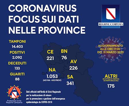 Covid-19 Regione Campania 31 marzo 2020 ore 17:00