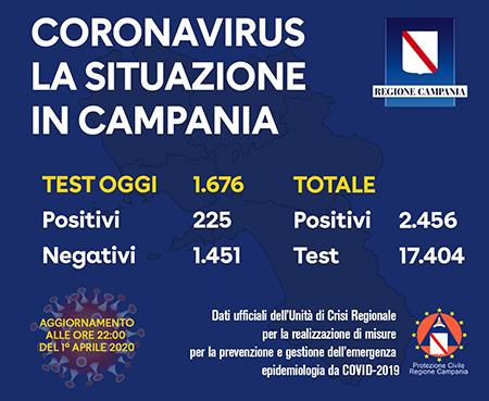 Covid-19 Regione Campania 1° aprile 2020 ore 22:00