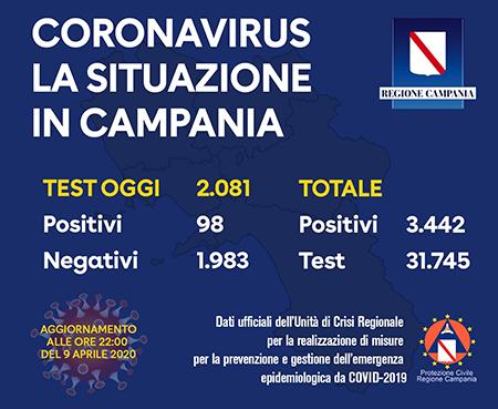 Covid-19 Regione Campania 9 aprile 2020 ore 22:00