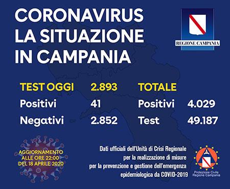 Covid-19 Regione Campania 18 aprile 2020 ore 22:00