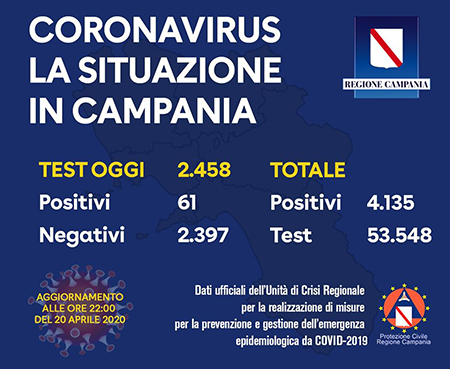 Covid-19 Regione Campania 20 aprile 2020 ore 22:00