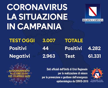 Covid-19 Regione Campania 23 aprile 2020 ore 22:00