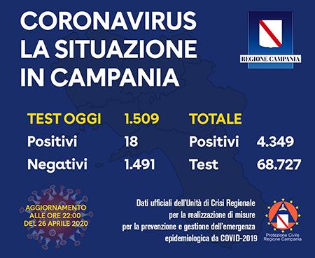 Covid-19 Regione Campania 26 aprile 2020 ore 22:00