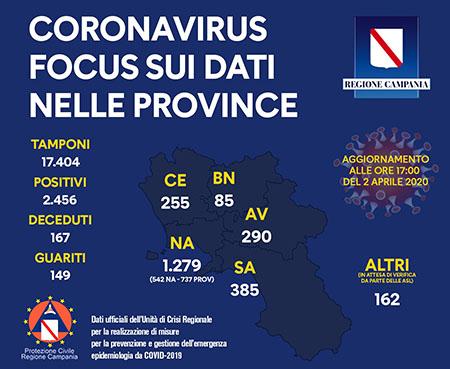 Covid-19 Regione Campania 2 aprile 2020 ore 17:00