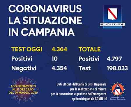 Covid-19 Regione Campania 29 maggio 2020 ore 22:00