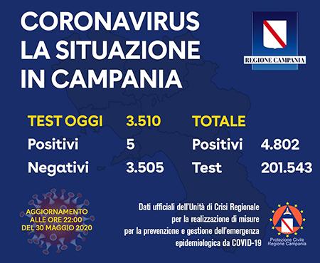 Covid-19 Regione Campania 30 maggio 2020 ore 22:00