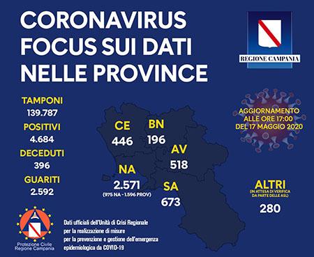 Unità Crisi Campania Covid-19 focus dati provincia provincia 17 maggio 2020 ore 17:00