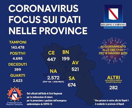 Unità Crisi Campania Covid-19 focus dati provincia provincia 18 maggio 2020 ore 17:00