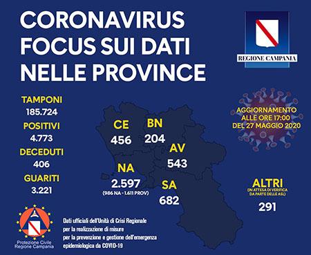 Unità Crisi Campania Covid-19 focus dati provincia 27 maggio 2020 ore 17:00