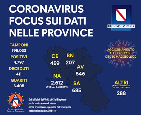 Unità Crisi Campania Covid-19 focus dati provincia 30 maggio 2020 ore 17:00