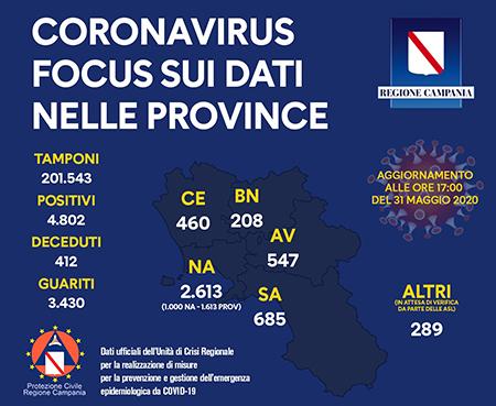 Unità Crisi Campania Covid-19 focus dati provincia 31 maggio 2020 ore 17:00