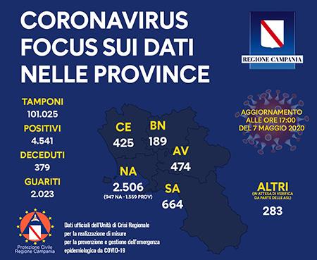 Unità Crisi Campania Covid-19 focus dati provincia provincia 7 maggio 2020 ore 17:00