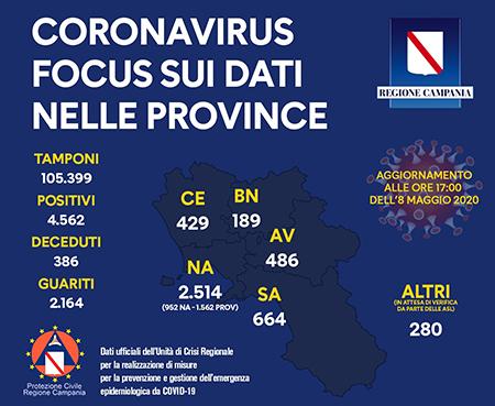 Unità Crisi Campania Covid-19 focus dati provincia provincia 8 maggio 2020 ore 17:00