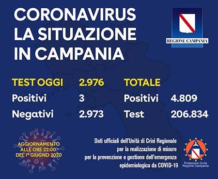Covid-19 Regione Campania 1° giugno 2020 ore 22:00