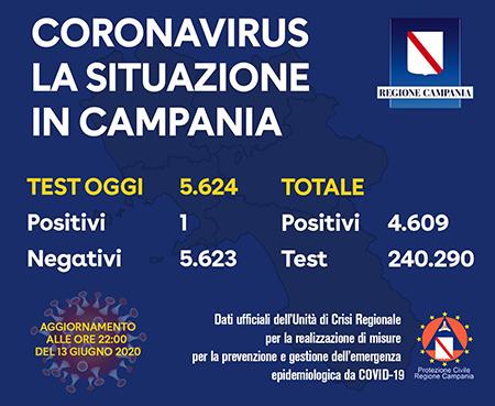 Covid-19 Regione Campania 13 giugno 2020 ore 22:00