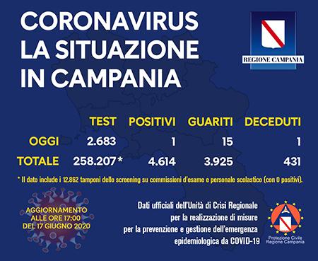 Covid-19 Regione Campania 17 giugno 2020 ore 17:00