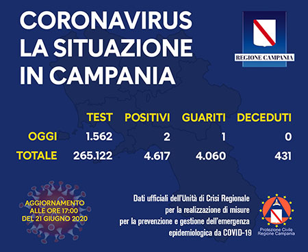 Covid-19 Regione Campania 21 giugno 2020 ore 17:00