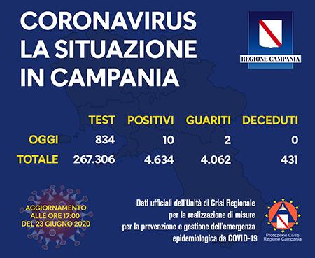 Covid-19 Regione Campania 23 giugno 2020 ore 17:00