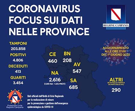 Unità Crisi Campania Covid-19 focus dati provincia 1° giugno 2020 ore 17:00