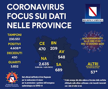 Unità Crisi Campania Covid-19 focus dati provincia 12 giugno 2020 ore 17:00