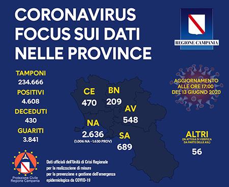 Unità Crisi Campania Covid-19 focus dati provincia 13 giugno 2020 ore 17:00
