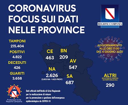 Unità Crisi Campania Covid-19 focus dati provincia 6 giugno 2020 ore 17:00