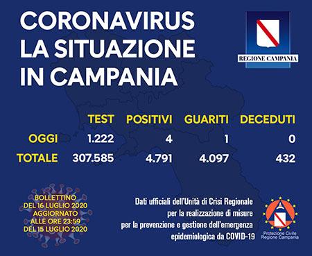 Covid-19 Regione Campania 16 luglio 2020
