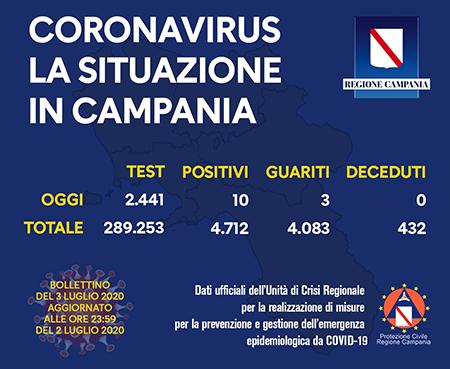 Covid-19 Regione Campania 3 luglio 2020