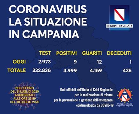 Covid-19 Regione Campania 31 luglio 2020