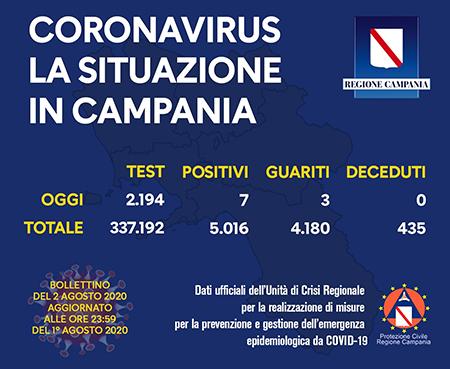 Covid-19 Regione Campania 2 agosto 2020